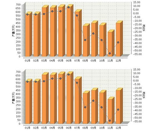 2017年湖北、四川、陕西三省照明电器行业细分情况芜湖